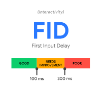 First Input Delay (FID)